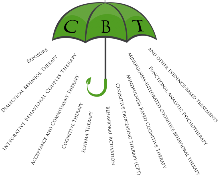 cbt essays depression What is cognitive behavioral therapy for chronic pain cognitive behavioral therapy (cbt) is a widely researched, time-limited psychotherapeutic approach that has been shown to be efficacious across a number of mental and behavioral conditions.