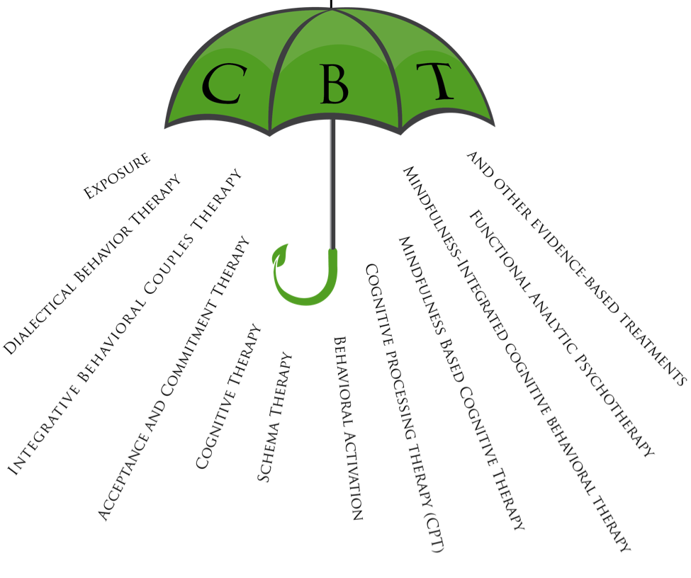 CBT for depression, anxiety and phobias 5