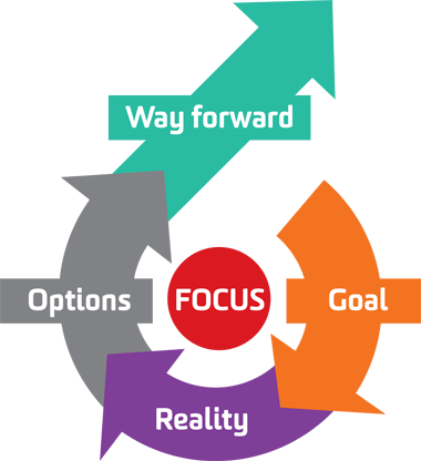 The TGROW Model for a life coach guide to running a life coaching business
